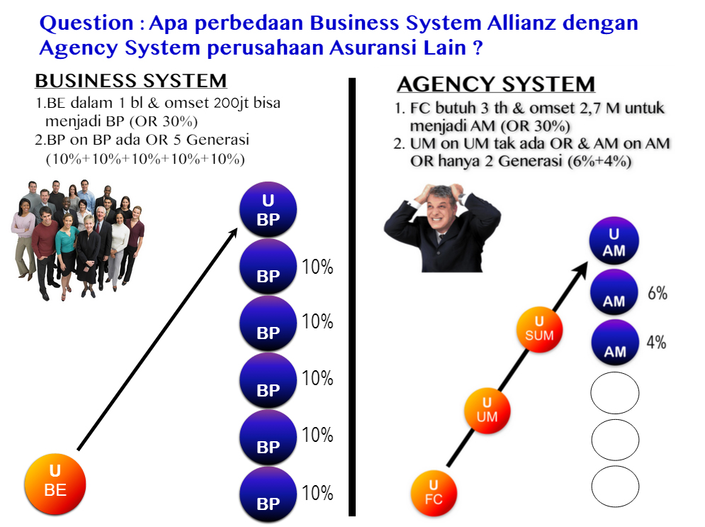 beda business system dengan agency system