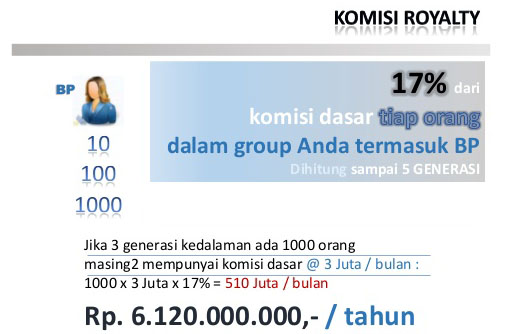 komisi royalti asuransi allianz